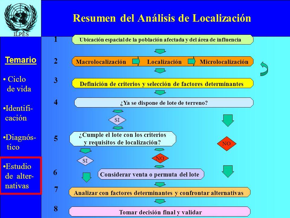 Resumen del Análisis de Localización