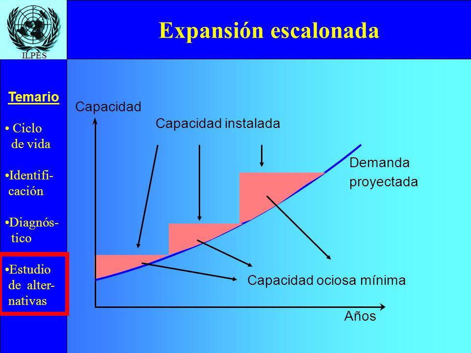 Expansión escalonada Capacidad Capacidad instalada Demanda proyectada