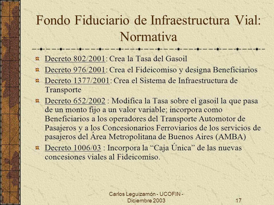 Fondo Fiduciario de Infraestructura Vial: Normativa