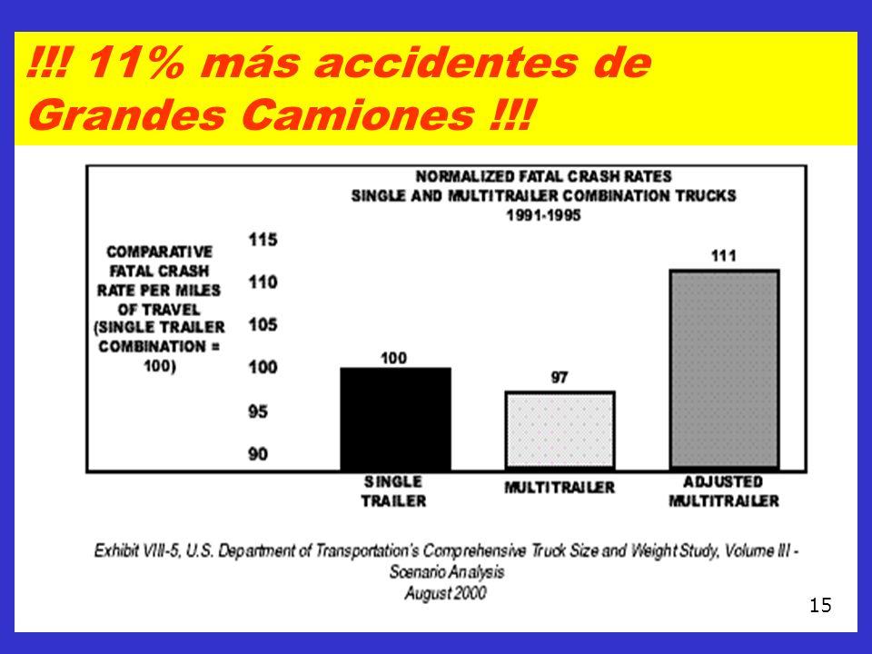 !!! 11% más accidentes de Grandes Camiones !!!