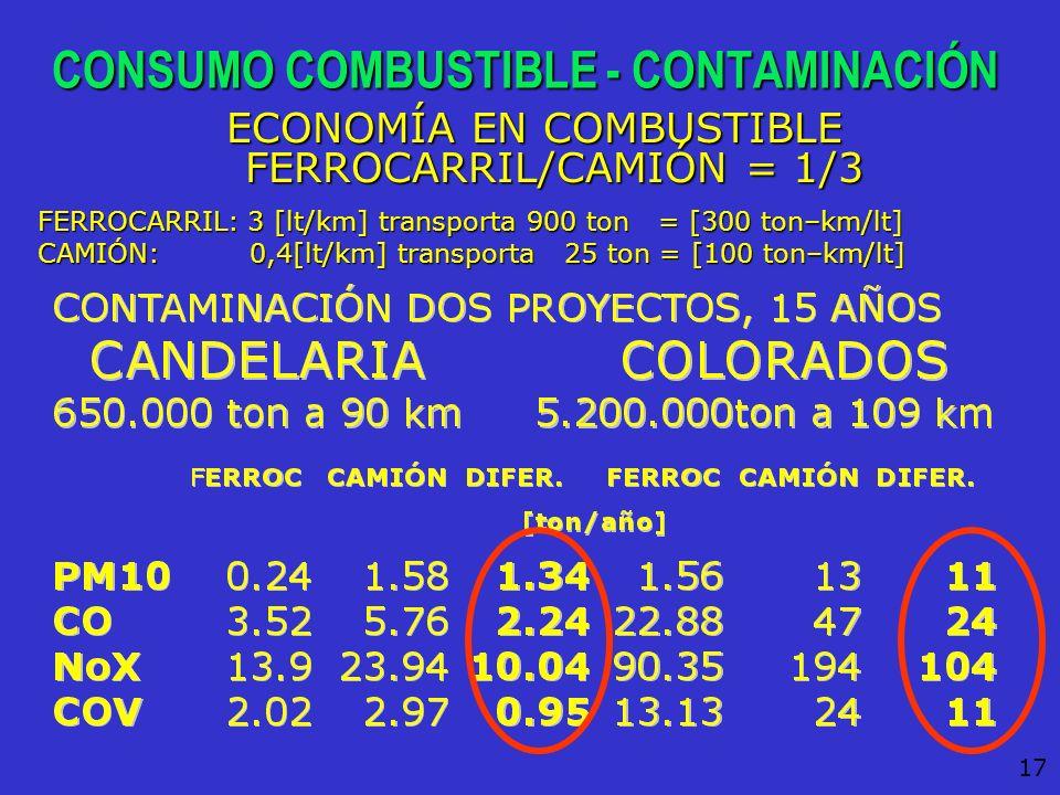CONSUMO COMBUSTIBLE - CONTAMINACIÓN