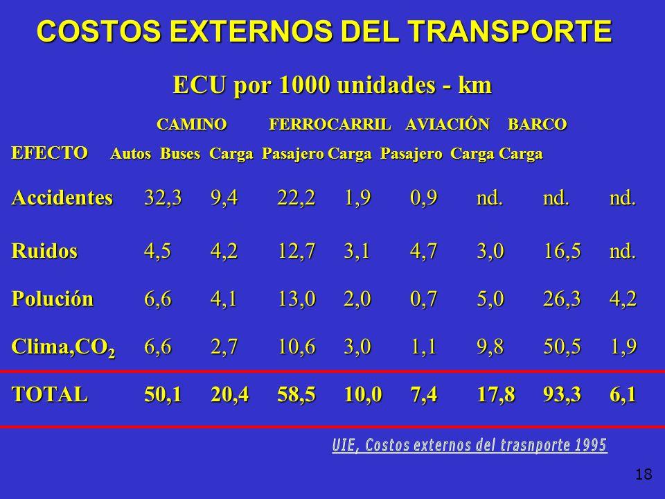 UIE, Costos externos del trasnporte 1995
