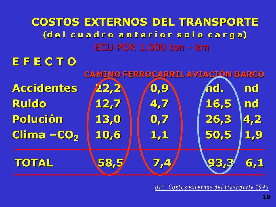 COSTOS EXTERNOS DEL TRANSPORTE