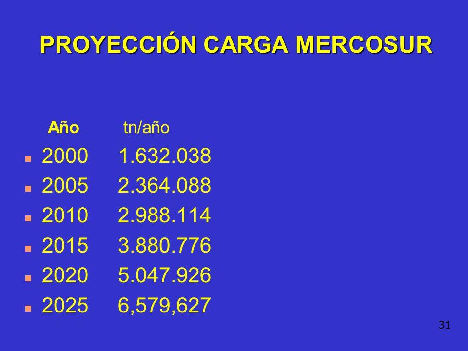 PROYECCIÓN CARGA MERCOSUR