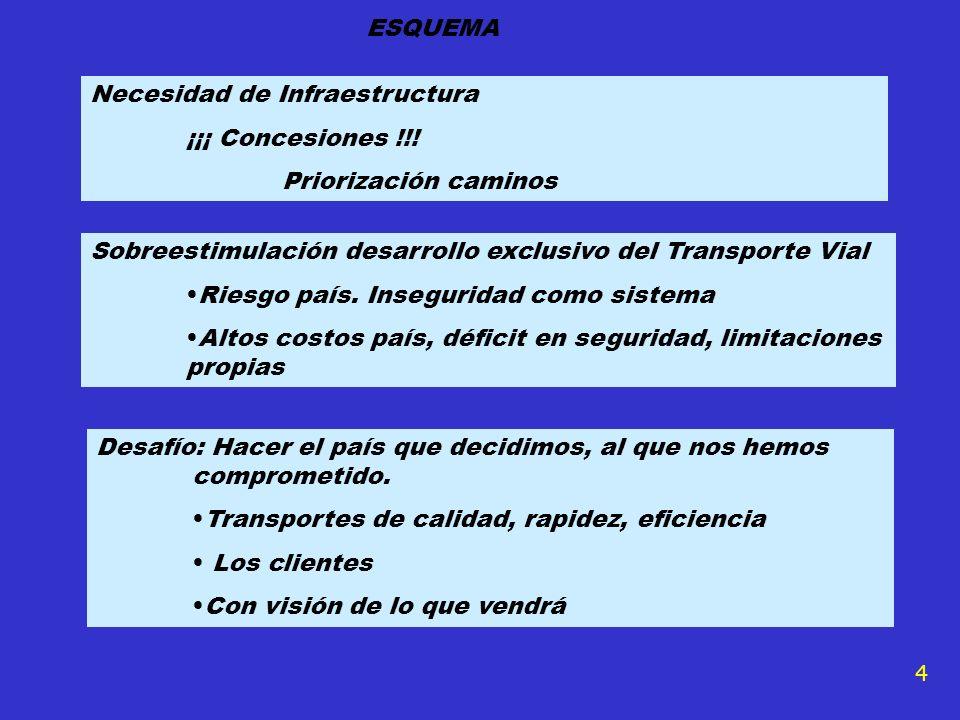 Necesidad de Infraestructura ¡¡¡ Concesiones !!! Priorización caminos