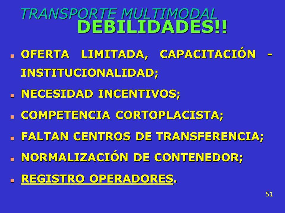 TRANSPORTE MULTIMODAL DEBILIDADES!!