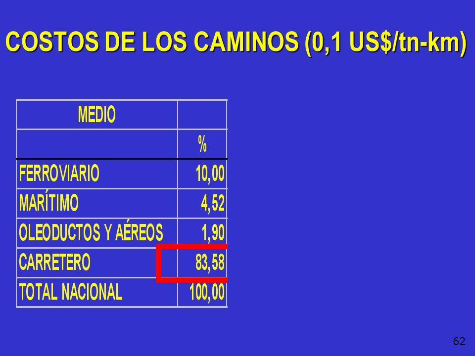 COSTOS DE LOS CAMINOS (0,1 US$/tn-km)