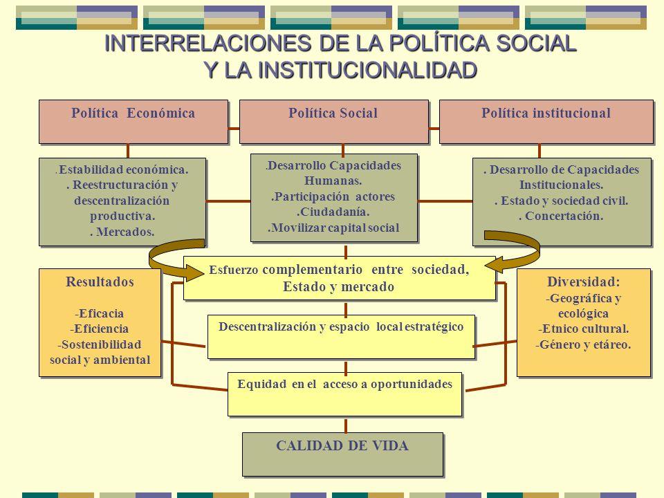 INTERRELACIONES DE LA POLÍTICA SOCIAL Y LA INSTITUCIONALIDAD