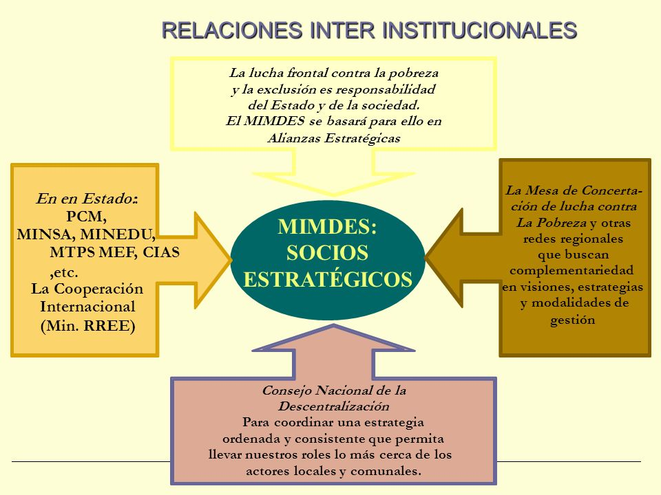RELACIONES INTER INSTITUCIONALES