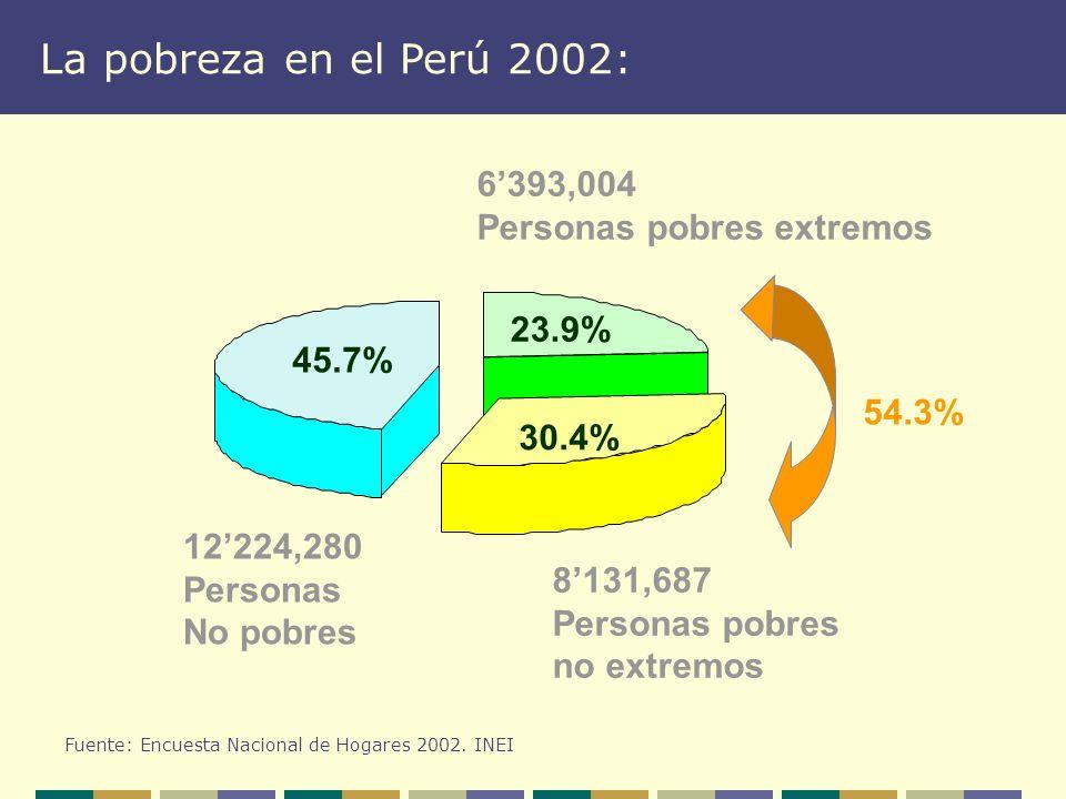 La pobreza en el Perú 2002: 6'393,004 Personas pobres extremos 23.9%