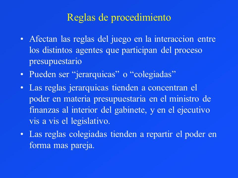 Reglas de procedimiento