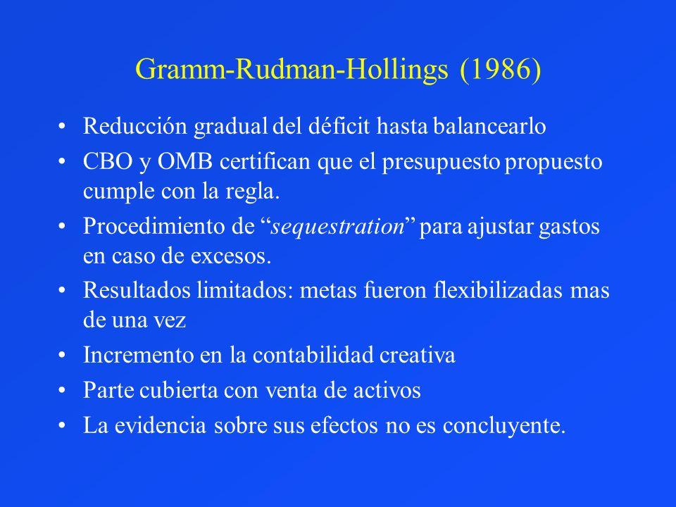 Gramm-Rudman-Hollings (1986)
