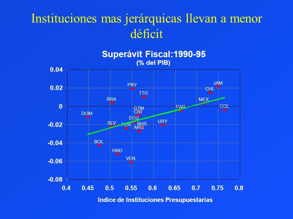 Instituciones mas jerárquicas llevan a menor déficit