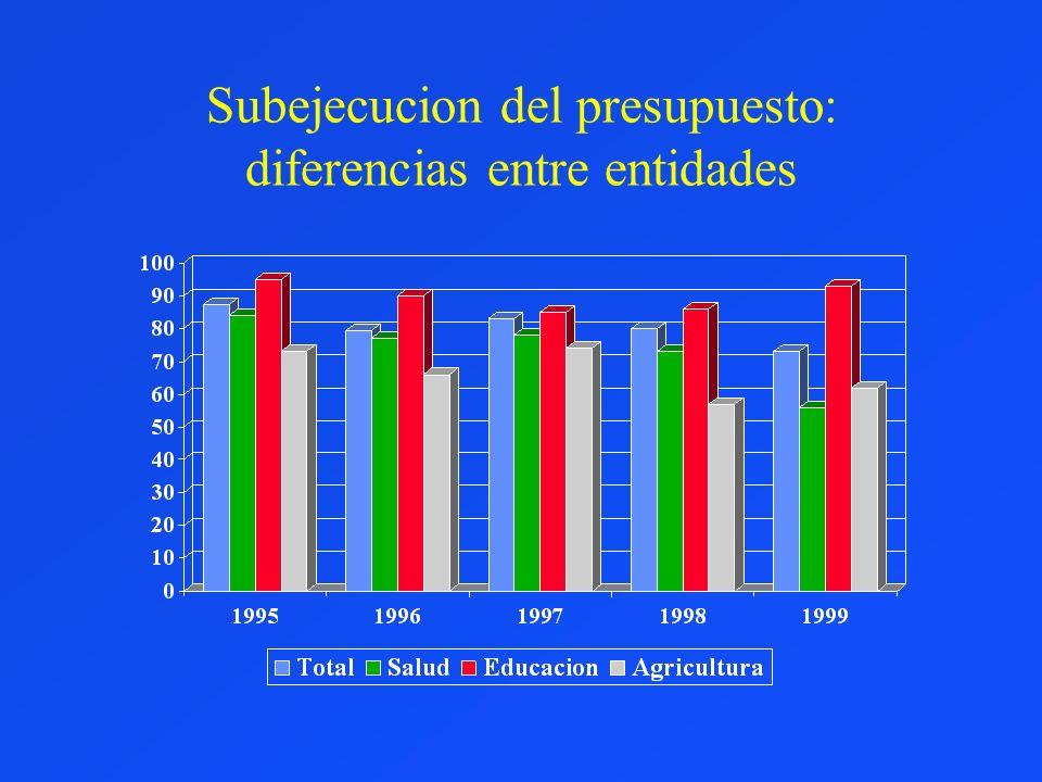 Subejecucion del presupuesto: diferencias entre entidades
