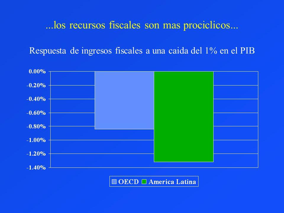 los recursos fiscales son mas prociclicos