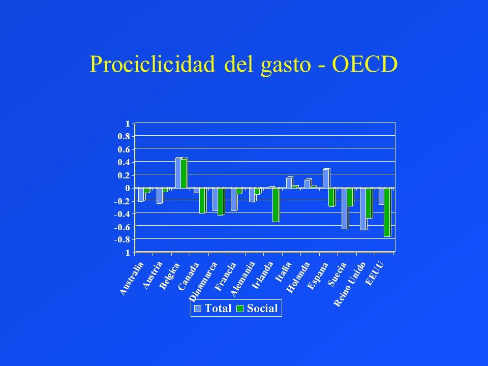 Prociclicidad del gasto - OECD