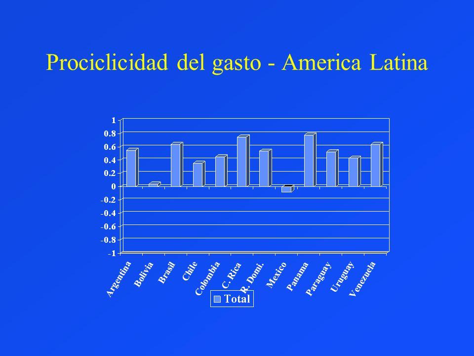Prociclicidad del gasto - America Latina