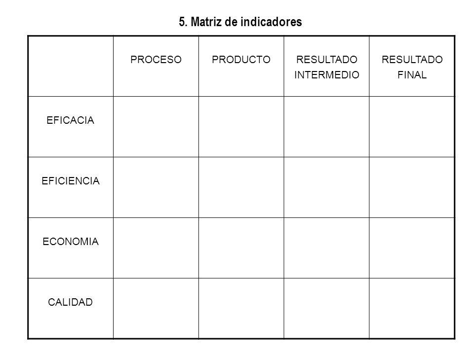 5. Matriz de indicadores PROCESO PRODUCTO RESULTADO INTERMEDIO FINAL
