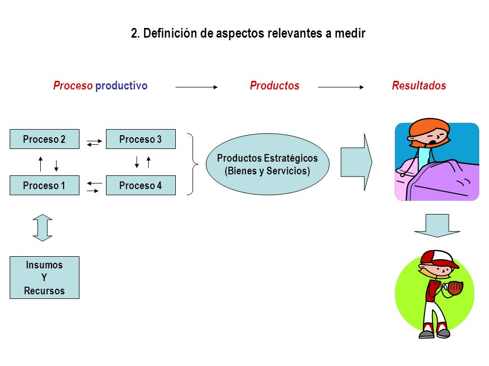 2. Definición de aspectos relevantes a medir Productos Estratégicos