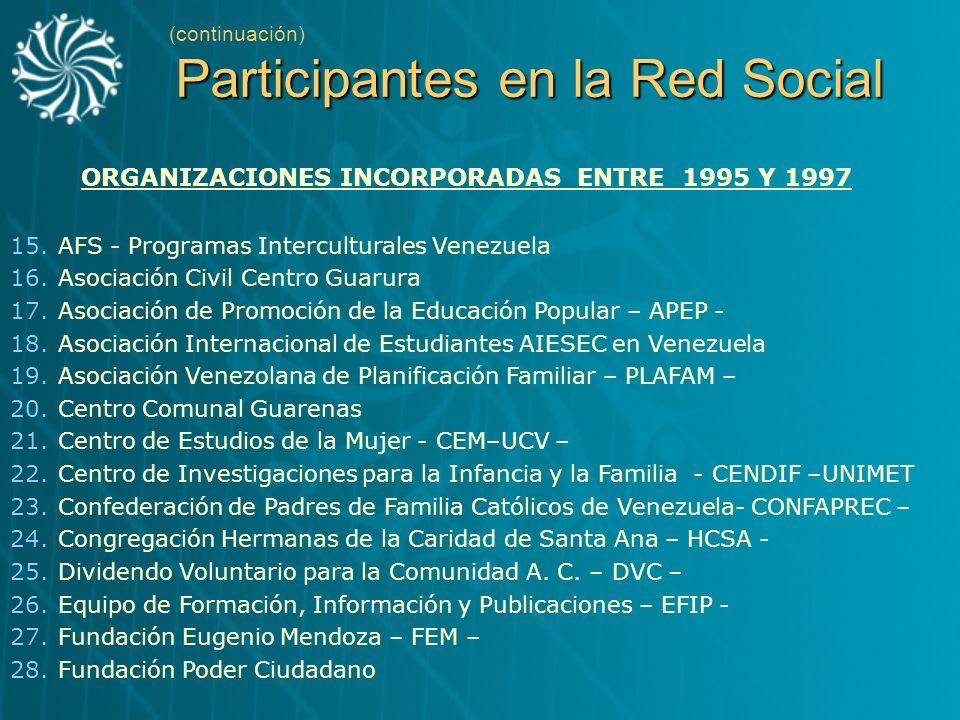 ORGANIZACIONES INCORPORADAS ENTRE 1995 Y 1997