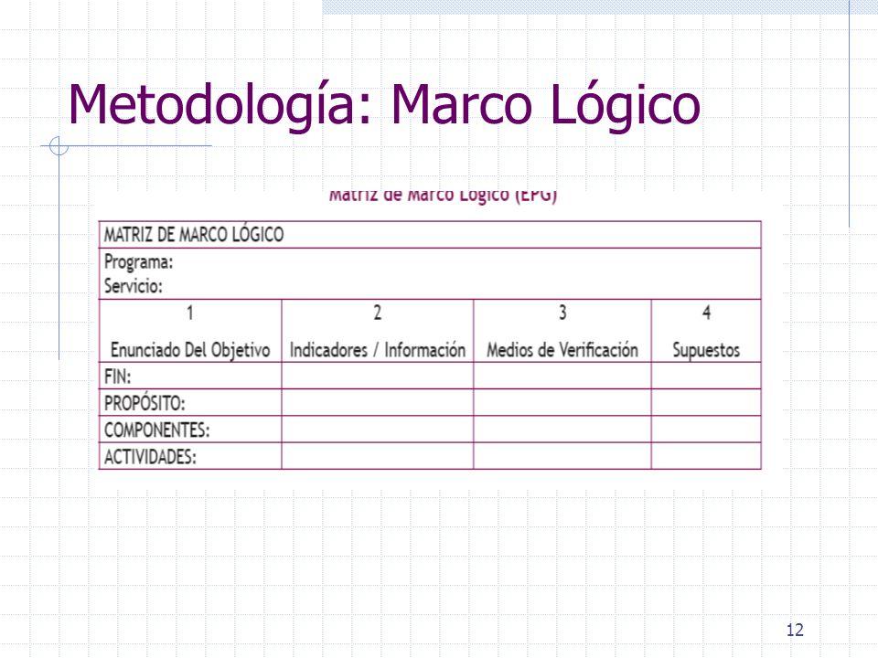 Metodología: Marco Lógico