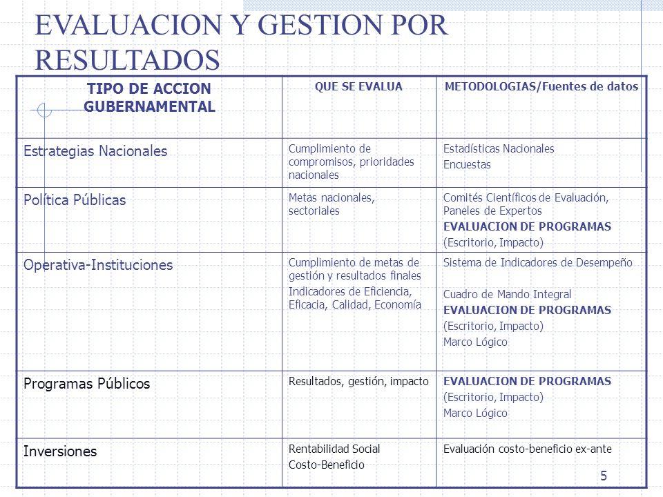 TIPO DE ACCION GUBERNAMENTAL METODOLOGIAS/Fuentes de datos