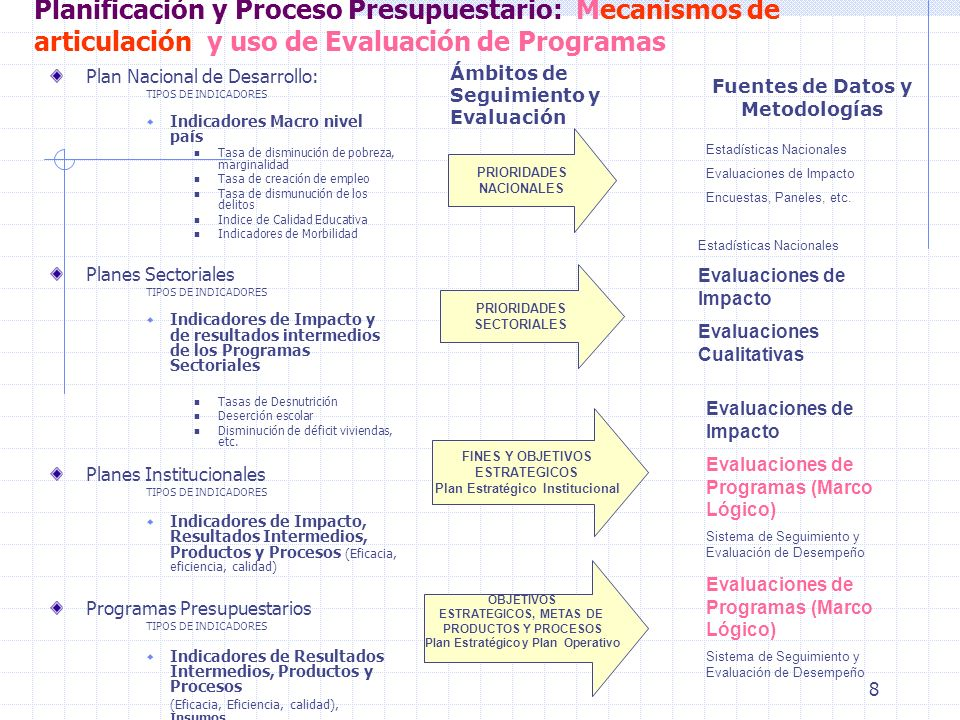 Plan Estratégico Institucional Plan Estratégico y Plan Operativo