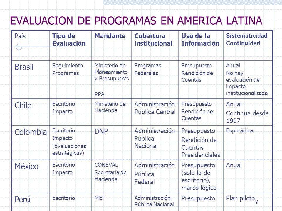 EVALUACION DE PROGRAMAS EN AMERICA LATINA