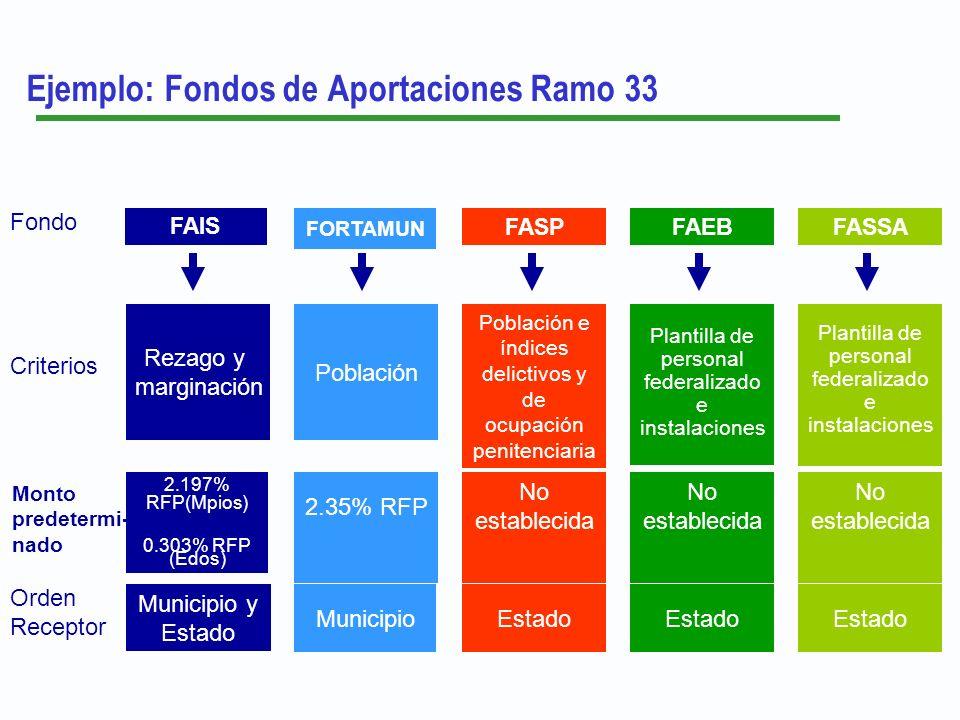 Ejemplo: Fondos de Aportaciones Ramo 33