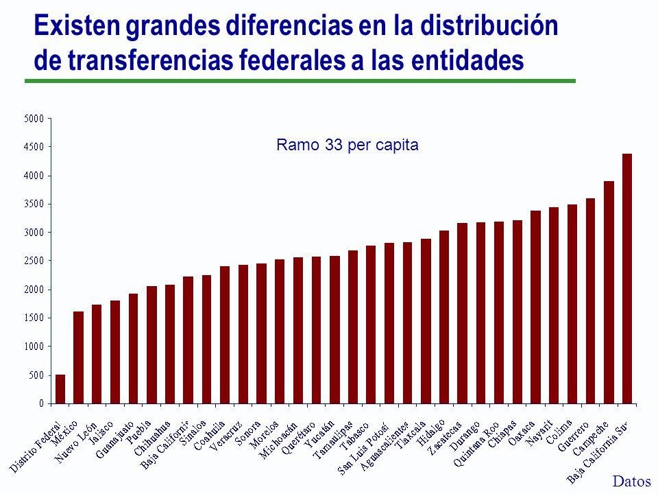 Existen grandes diferencias en la distribución de transferencias federales a las entidades