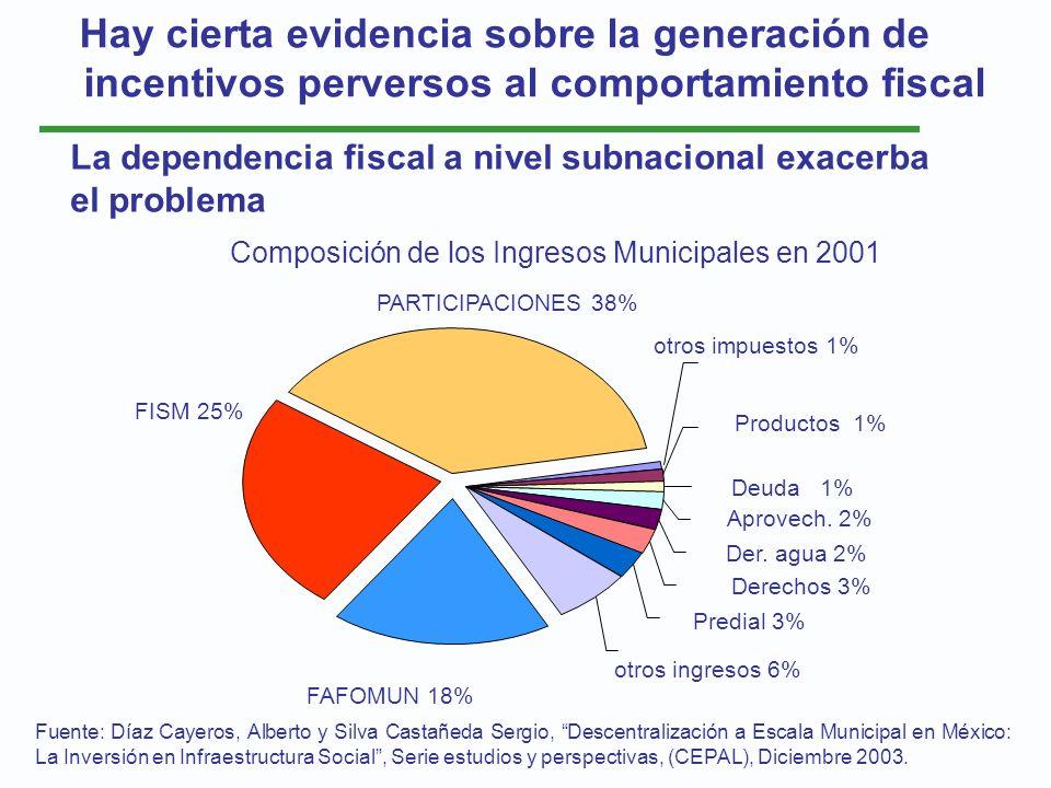 Composición de los Ingresos Municipales en 2001