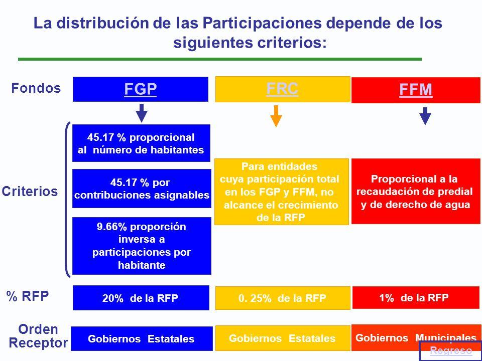 La distribución de las Participaciones depende de los siguientes criterios: