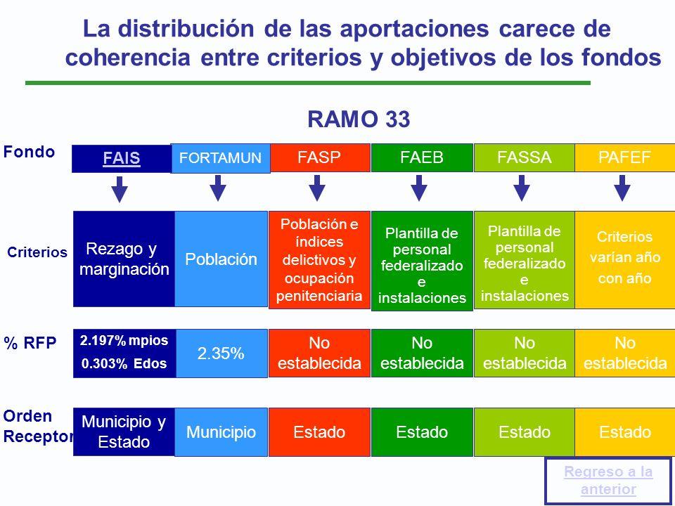 La distribución de las aportaciones carece de coherencia entre criterios y objetivos de los fondos