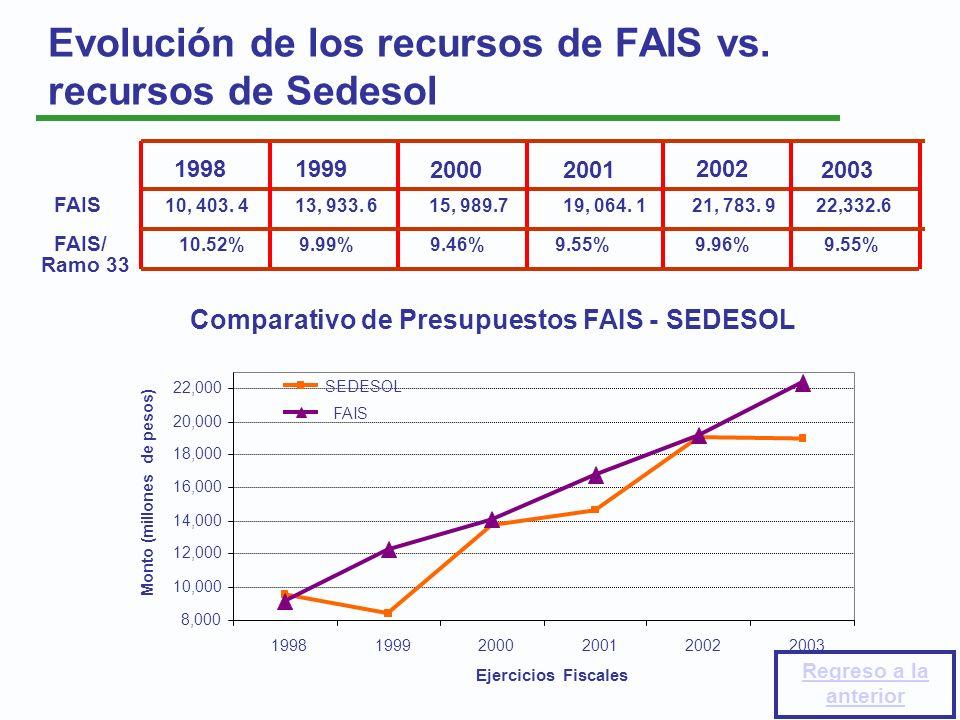 Evolución de los recursos de FAIS vs. recursos de Sedesol