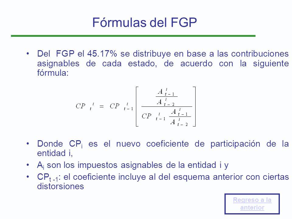 Fórmulas del FGP Del FGP el 45.17% se distribuye en base a las contribuciones asignables de cada estado, de acuerdo con la siguiente fórmula:
