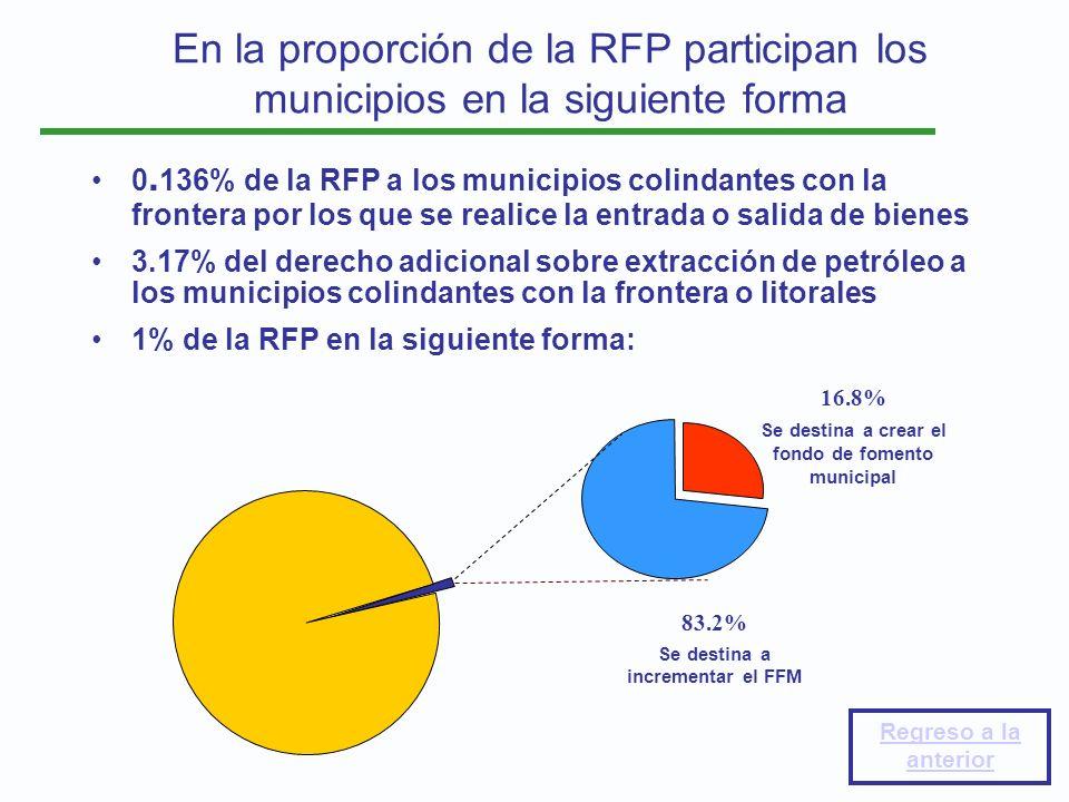 En la proporción de la RFP participan los municipios en la siguiente forma