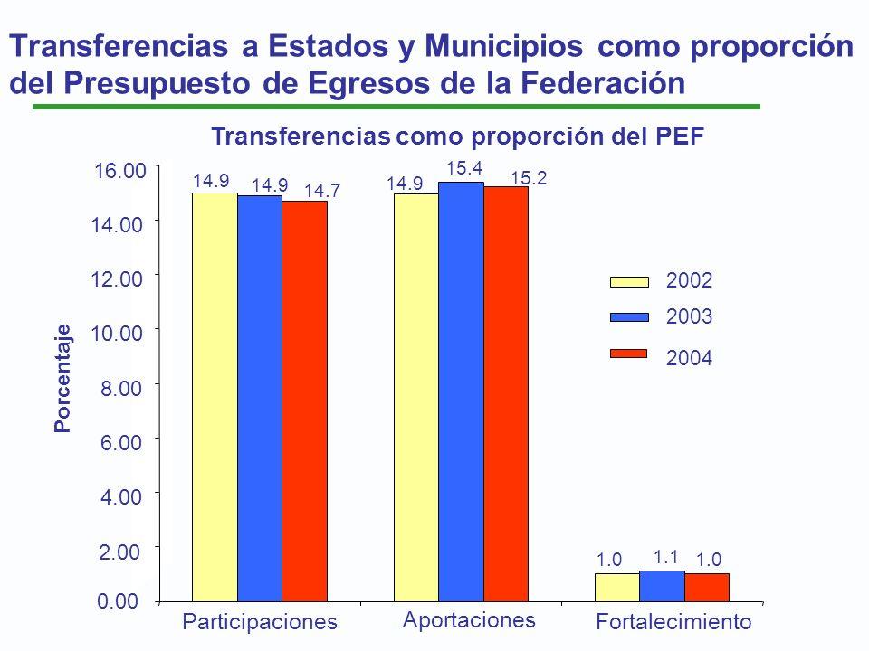 Transferencias como proporción del PEF