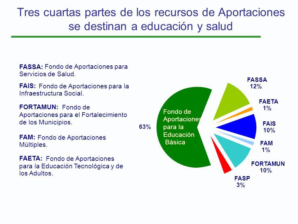 Tres cuartas partes de los recursos de Aportaciones se destinan a educación y salud