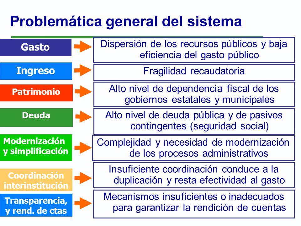 Problemática general del sistema