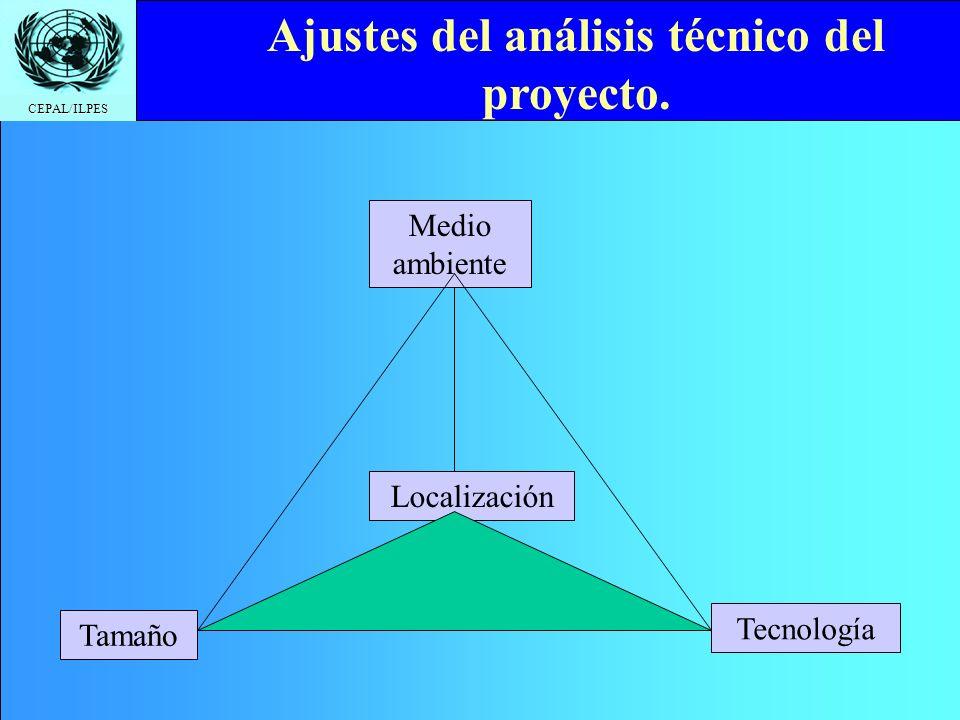 Ajustes del análisis técnico del proyecto.