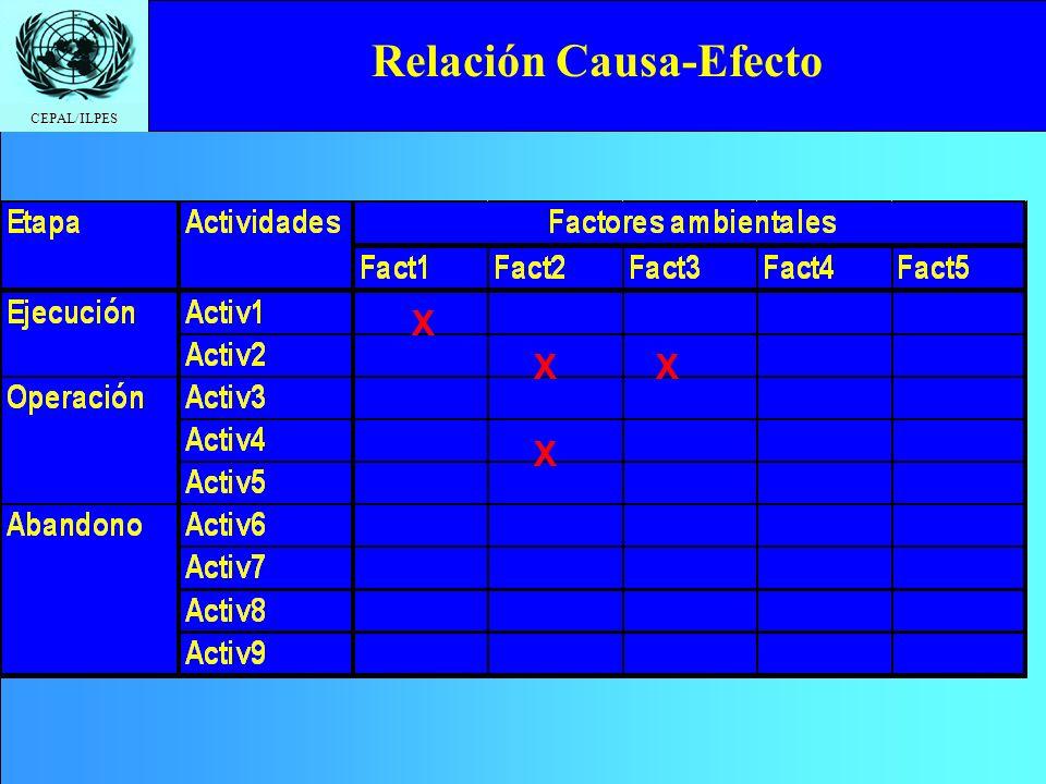Relación Causa-Efecto