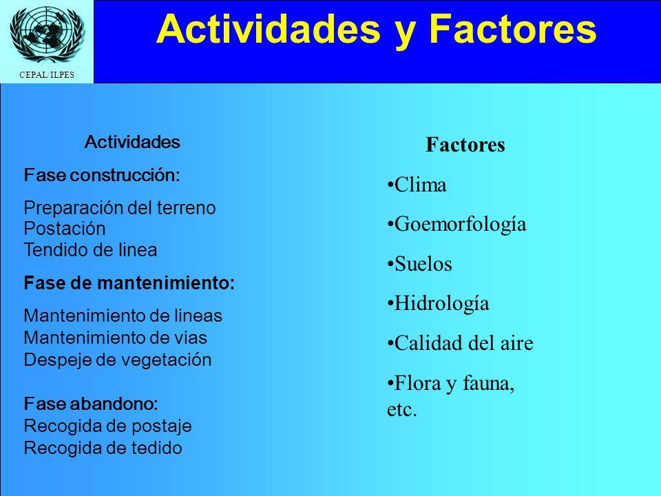 Actividades y Factores