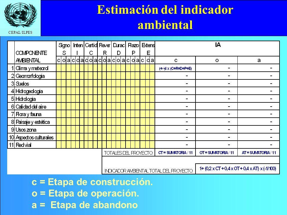 Estimación del indicador ambiental