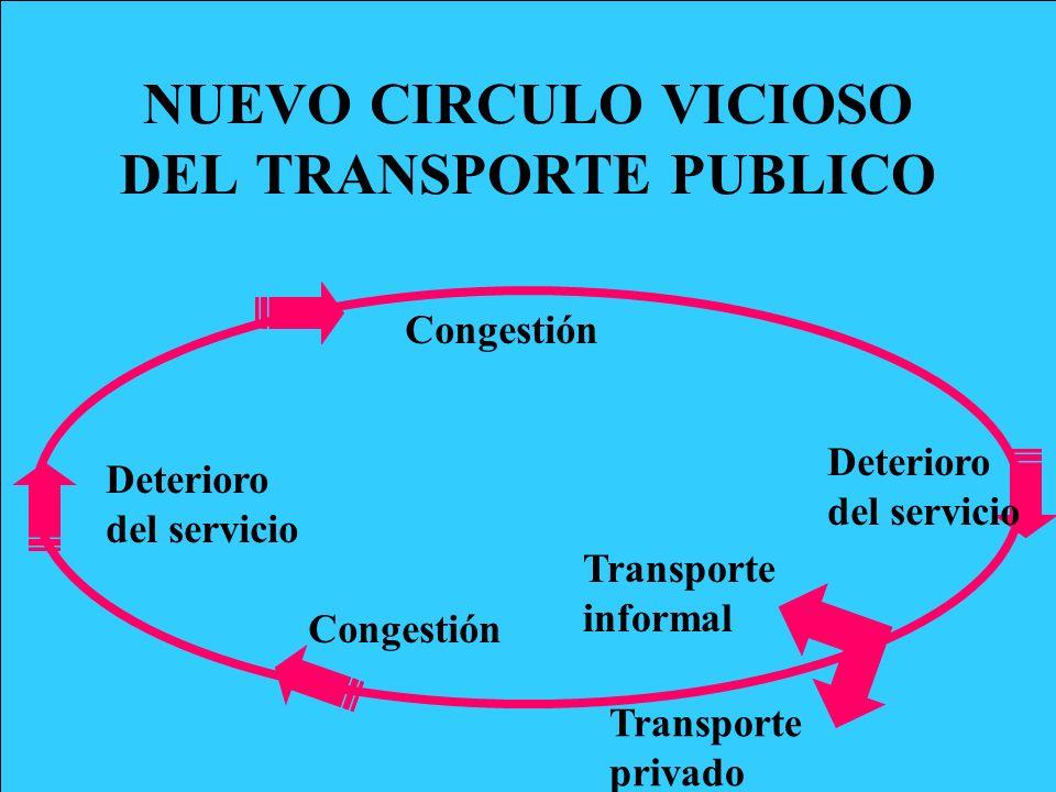 NUEVO CIRCULO VICIOSO DEL TRANSPORTE PUBLICO