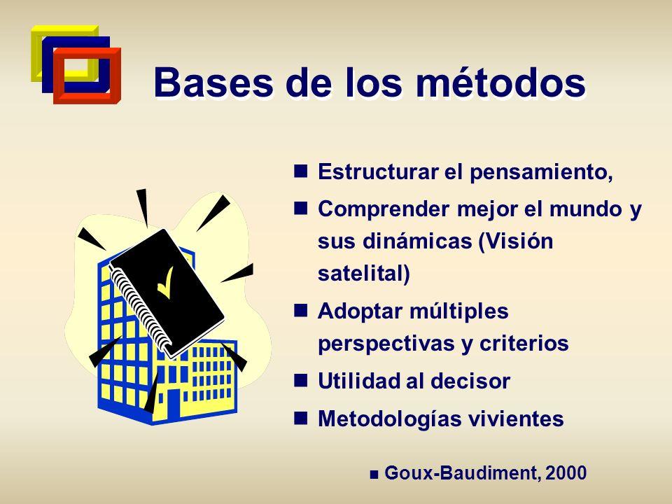 Bases de los métodos Estructurar el pensamiento,