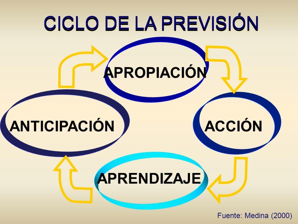 CICLO DE LA PREVISIÓN APROPIACIÓN ANTICIPACIÓN ACCIÓN APRENDIZAJE