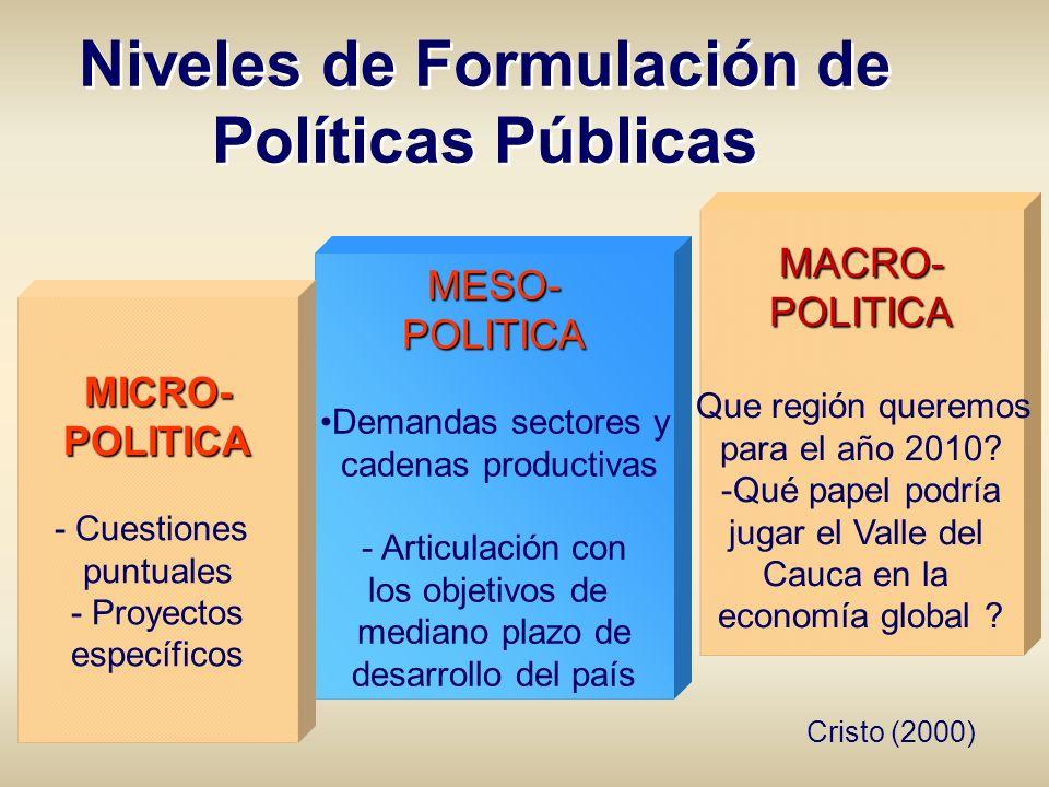 Niveles de Formulación de Políticas Públicas