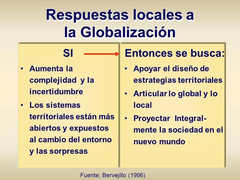 Respuestas locales a la Globalización