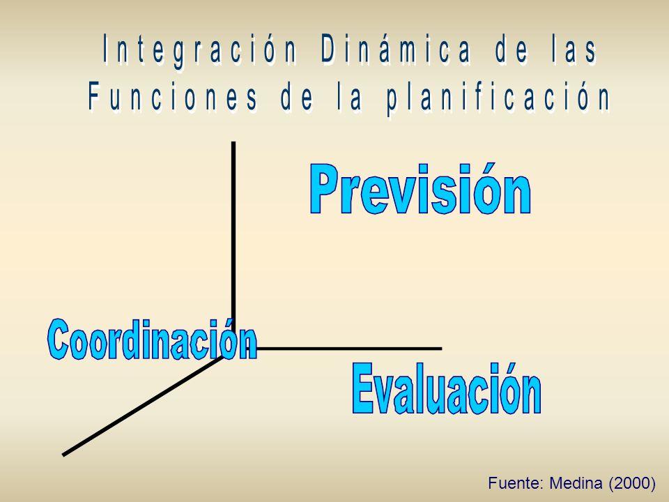 Integración Dinámica de las Funciones de la planificación