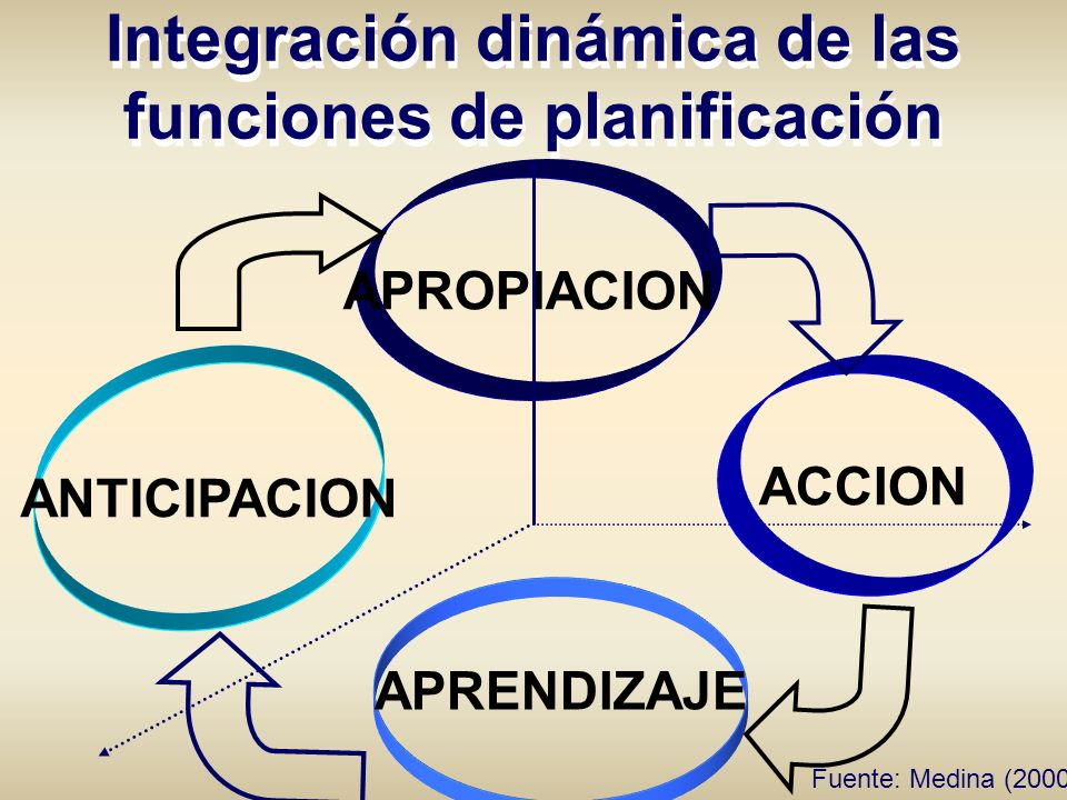 Integración dinámica de las funciones de planificación